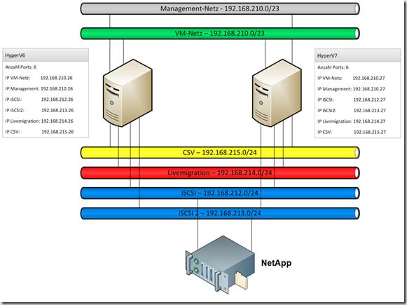 Netzwerke_Cluster
