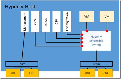 Host-Netzwerk